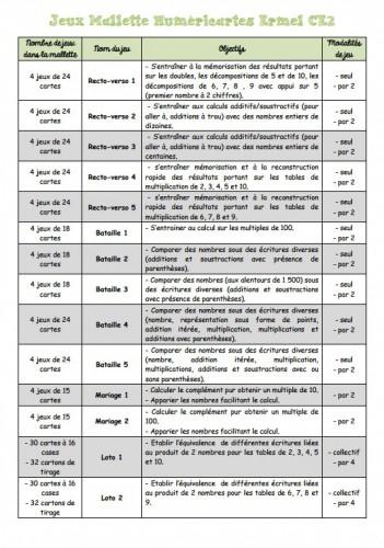 numéricartes, ermel, CE2, jeux mathématiques